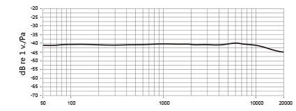 частотный диапазон оптимизирован именно для восприятия человеческого голоса.